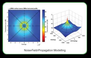 OSC_2014_NoiseFieldPropModeling