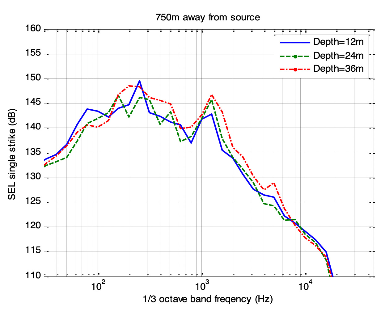 Sound Exposure Level (SEL) of a single hammer strike at 750 m taken in German waters during a conductor-driving campaign. Source: OSC, 2015
