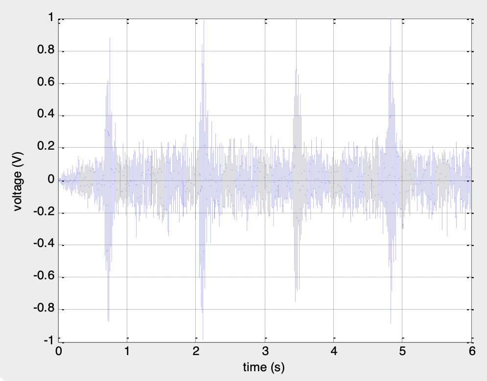 Example of pile-driving noise (transient signal) at a range of two km from the hydrophone at 12 m depth. This graphical representation is called a waveform, and shows the acoustic signal's amplitude in volts versus time in seconds at a given instant. OSC custom-developed software was used for signal processing © OSC, 2012.
